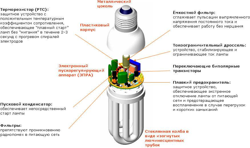 Люминесцентная лампа: преимущества и отличия от светодиодных, маркировка