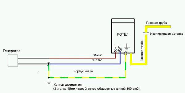 Заземление газового котла в частном доме: как заземлить в соответствии с нормами