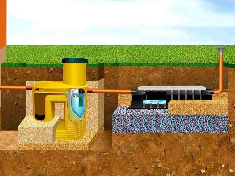 Септик для высоких грунтовых вод: способы определения угв и рекомендации по выбору септика