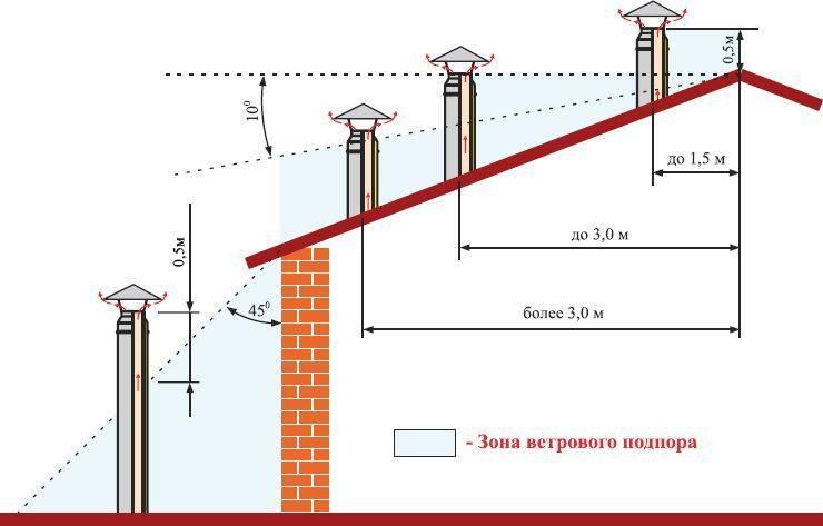 Расчет дымовой трубы: методика - как рассчитать диаметр, высоту фундамента дымохода котельной, теплотехнического помещения