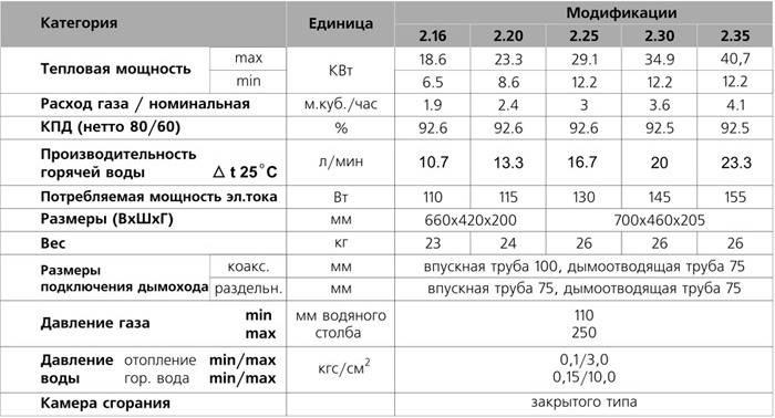 Атмосферные газовые котлы: топ-15 лучших моделей, как выбрать хороший агрегат