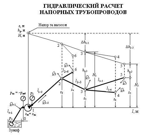 Гидравлический расчет газопровода: низкого и высокого давления, способы