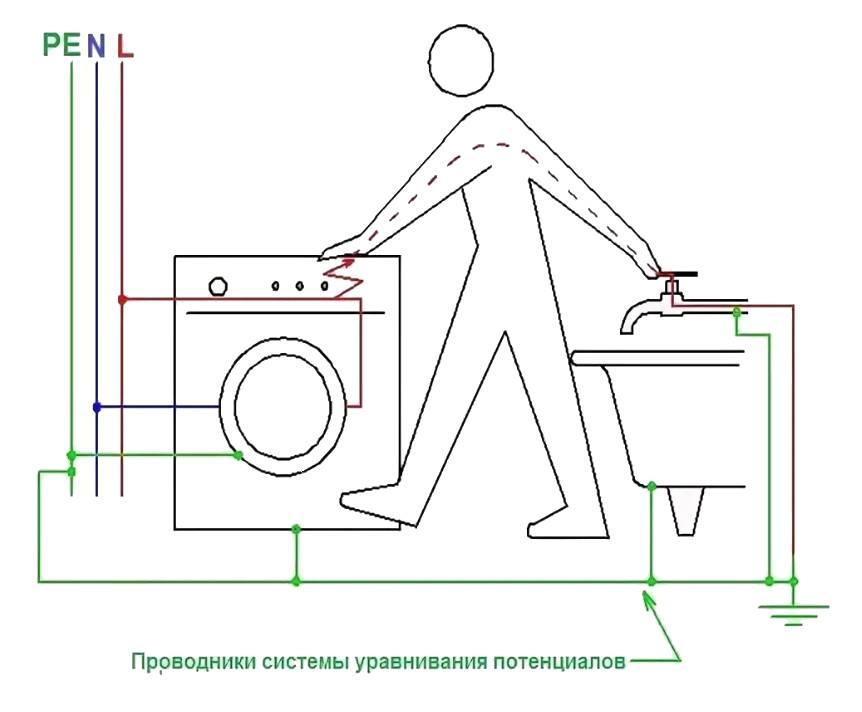 Заземление ванны в квартире: как правильно выполнить