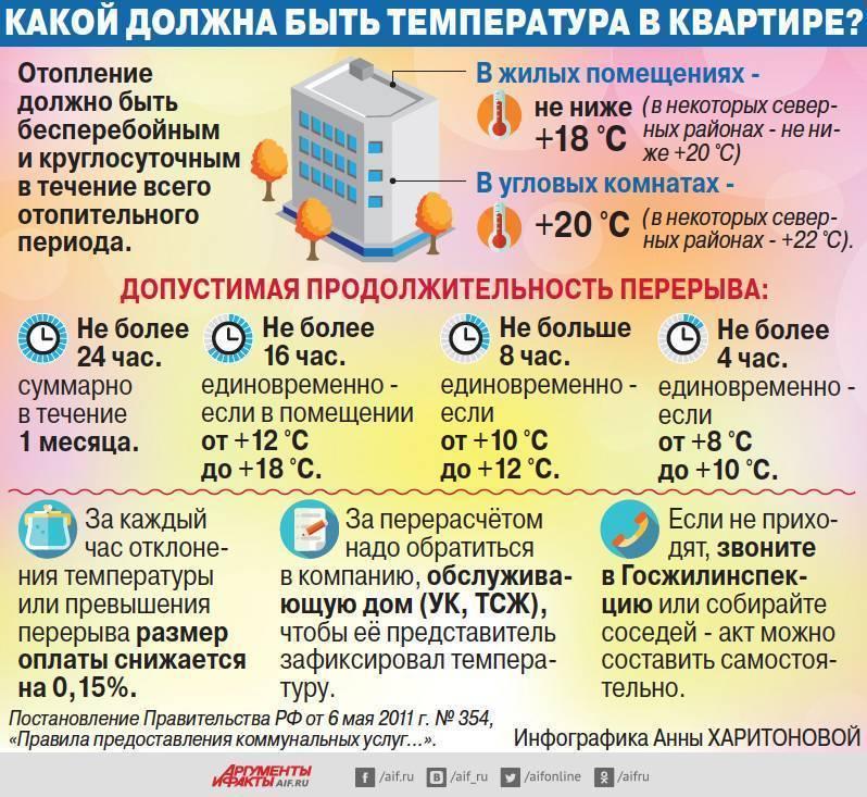 Куда звонить, если нет холодной или горячей воды в москве и московской области в 2020 году