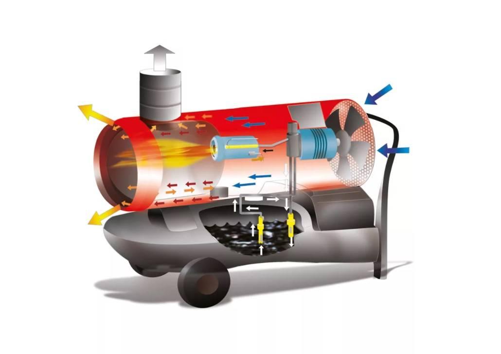 Электрические тепловые пушки для дома и дачи: виды, советы по выбору и актуальный рейтинг лучших на 2020 год