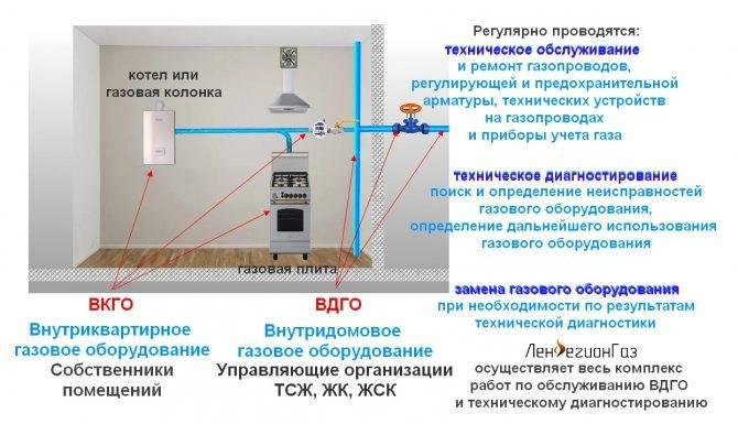 Как включить газовый котел: руководство и полезные рекомендации по эксплуатации. как правильно включить газовый котел в частном доме своими руками