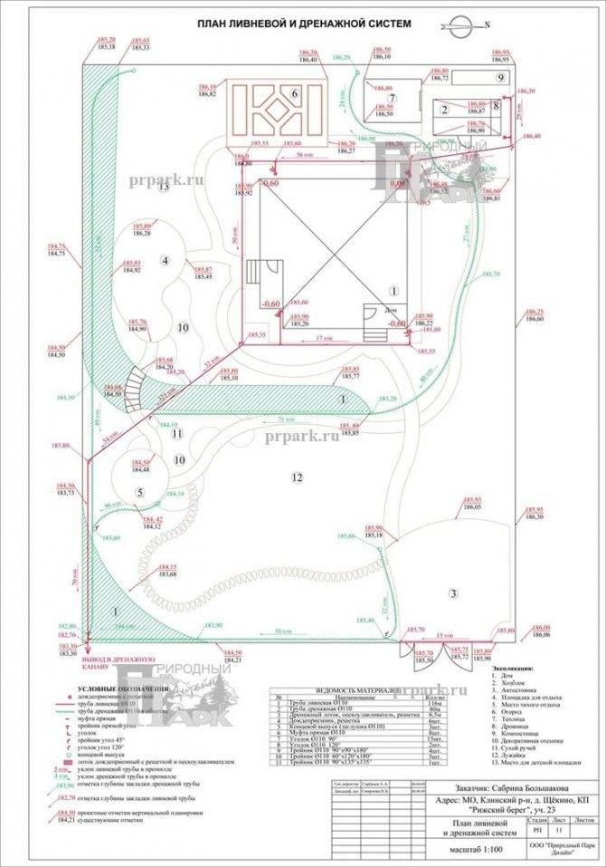 Проектирование дренажной системы участка: назначение и правила