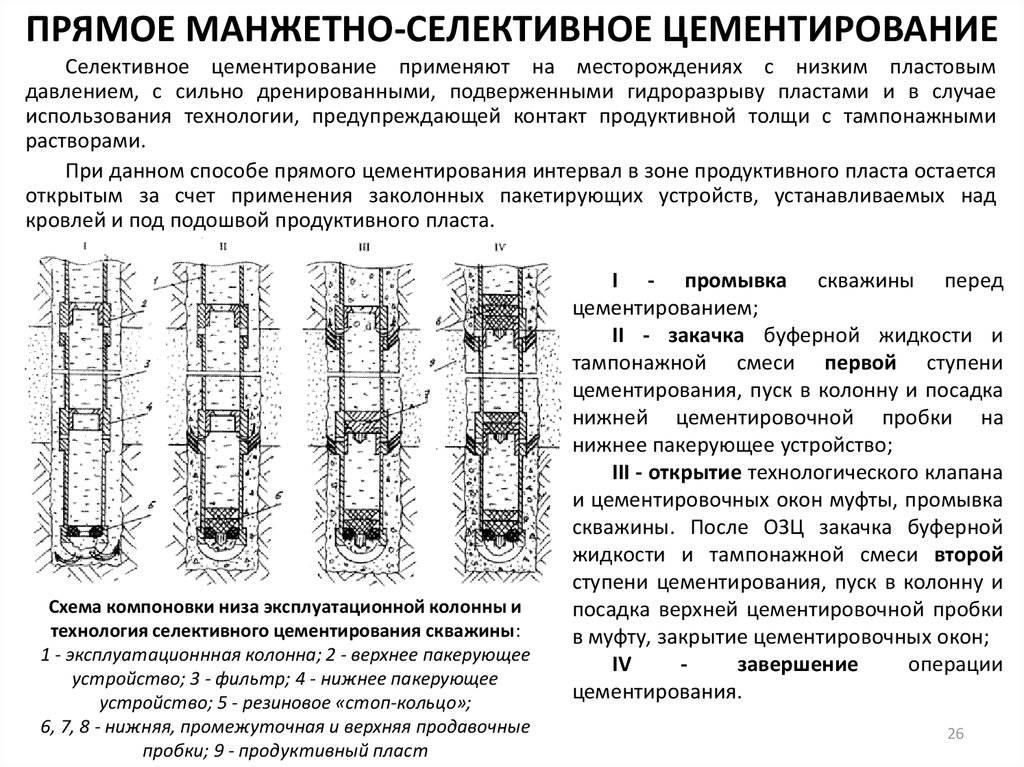 Цементирование скважин - способы + технология проведения работ