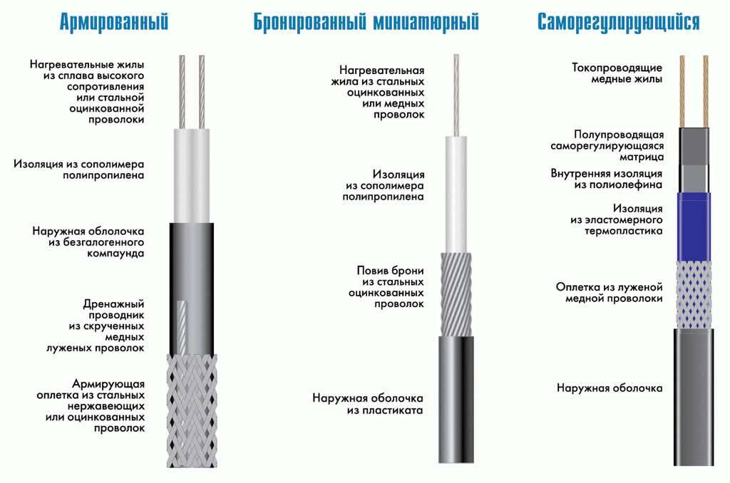 Принцип работы саморегулирующегося греющего кабеля » сайт для электриков - советы, примеры, схемы