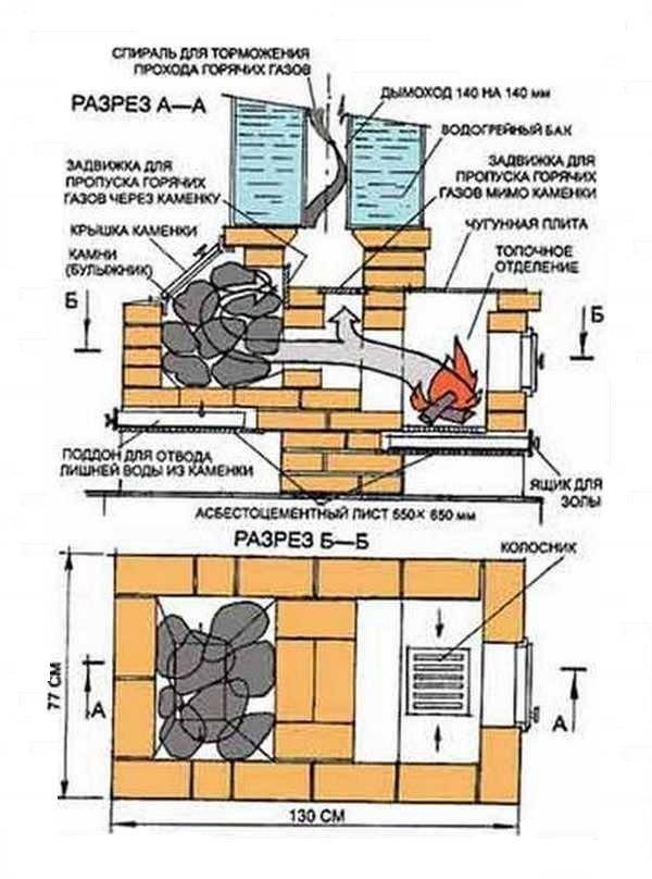 Установка печи в бане своими руками: пошаговая инструкция