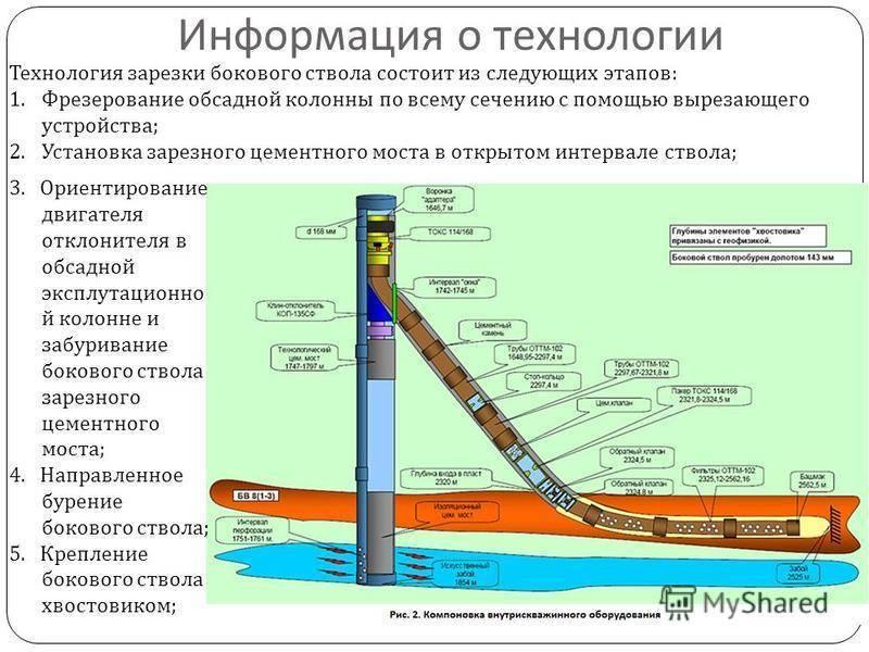 Частые проблемы со скважиной — решение проблем со скважиной на воду