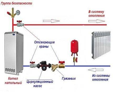 Установка насоса на отопление: как правильно и без ошибок установить - точка j