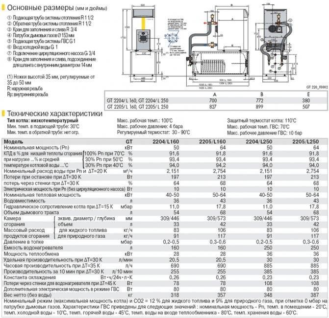 Как уменьшить большой расход газа котлом на отопление дома | дизайн интерьера