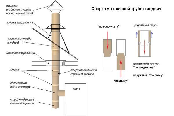 Как и чем утеплить трубу дымохода своими руками?
