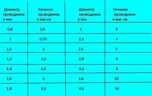 Сечение провода (кабеля) по диаметру: формула , таблица, расчет сечения