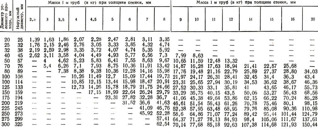 Виды труб, классификация и основные характеристики трубопроводов / водопроводные / предназначение труб / публикации / санитарно-технические работы