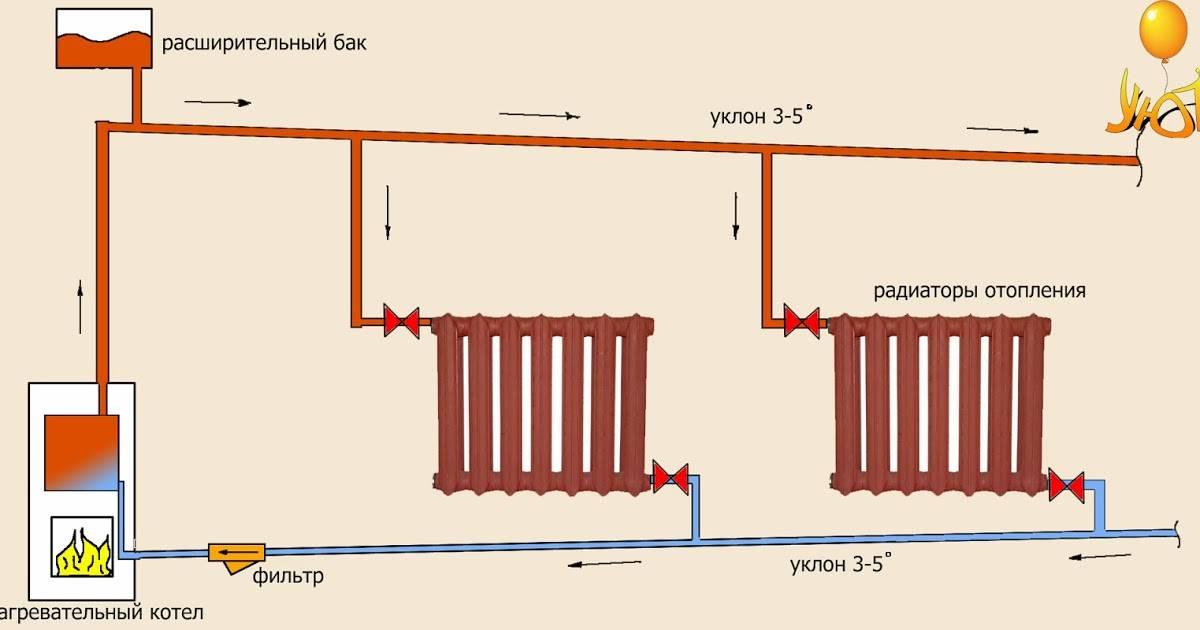 Схема отопления частного дома с естественной циркуляцией