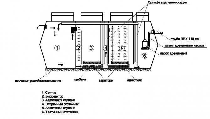 Септик «топас»: недостатки модельного ряда, обзор характеристик, монтаж
