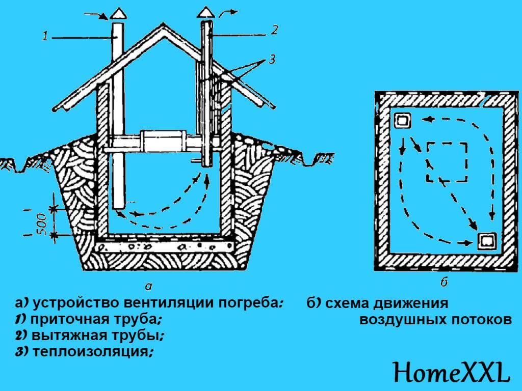 Монтируем вентиляцию в погребе  частного дома или гаража своими руками: правильная и естественная- обзор +видео