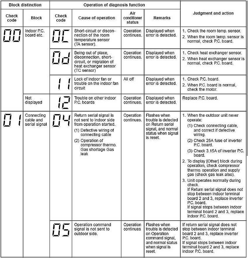 Коды ошибок кондиционеров популярных марок — расшифровка и устранение