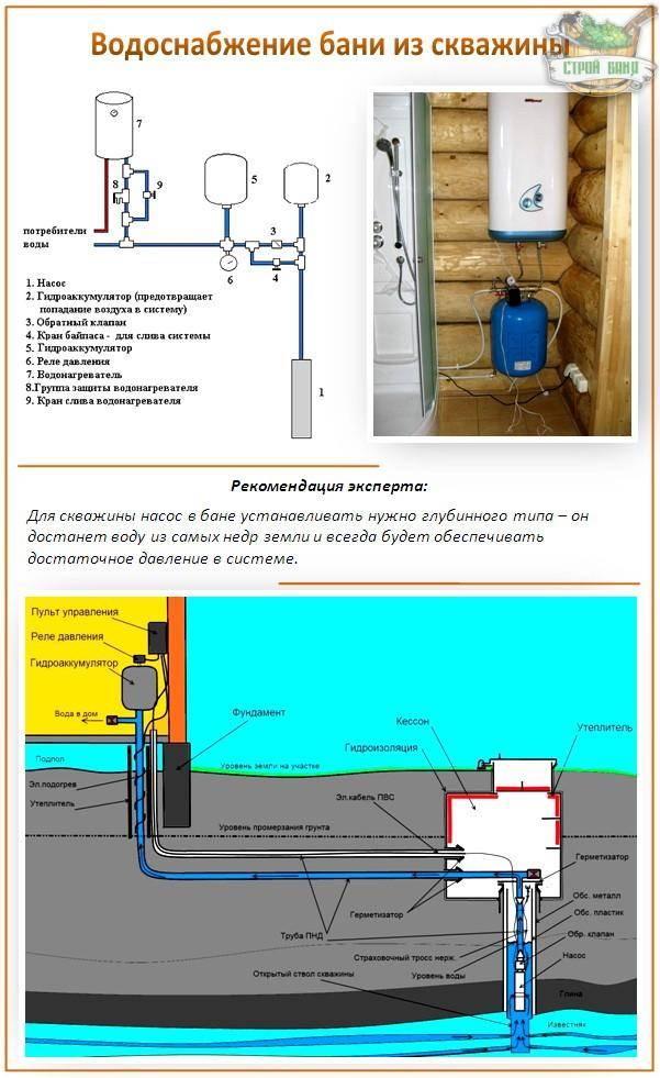 Схема подключения водяного скважинного насоса для индивидуального водоснабжения