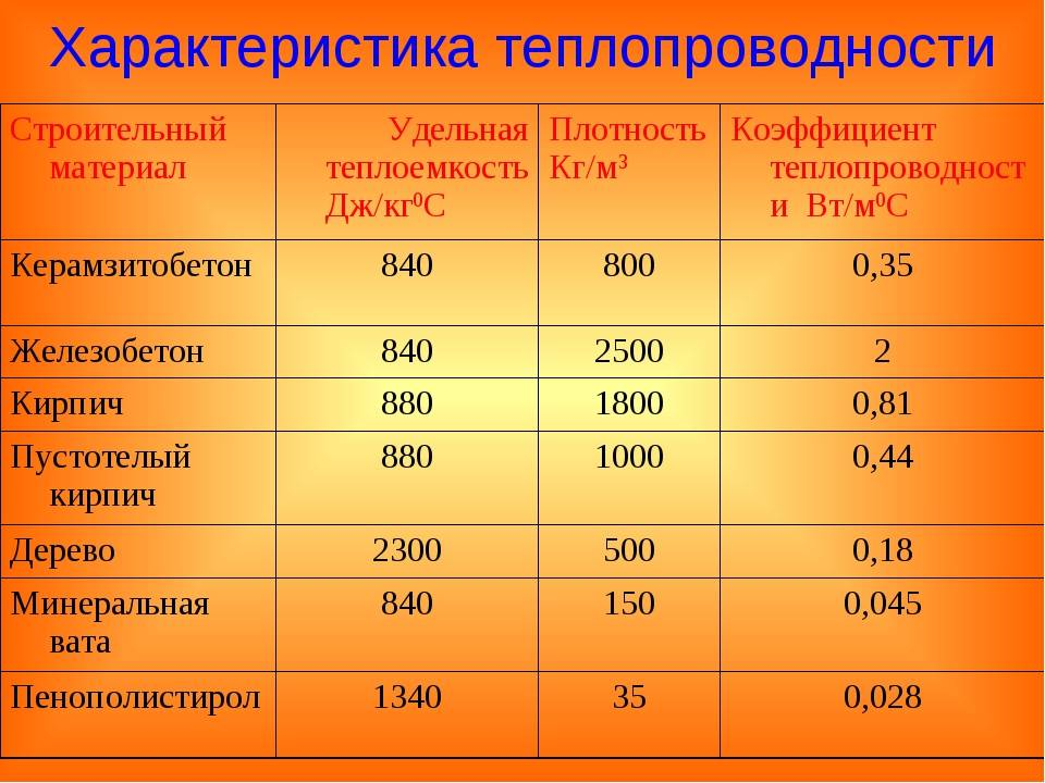 Таблица теплопроводности воздуха при различных температурах. коэффициент теплопроводности материалов