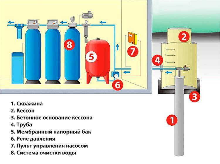 Расширительный бак для водоснабжения: выбор, установка пошагово,как правильно установить гидроаккумулятор,принцип работы,для чего нужен.