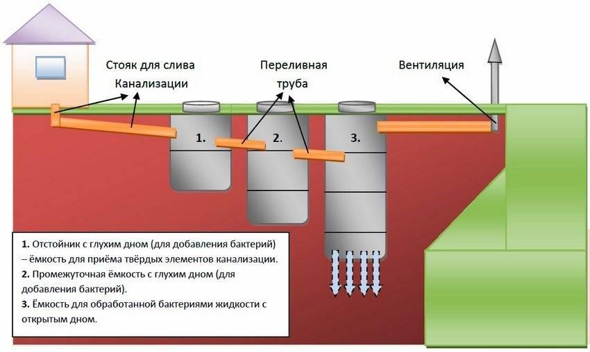 Канализация для бани своими руками - возможные схемы и примеры устройства