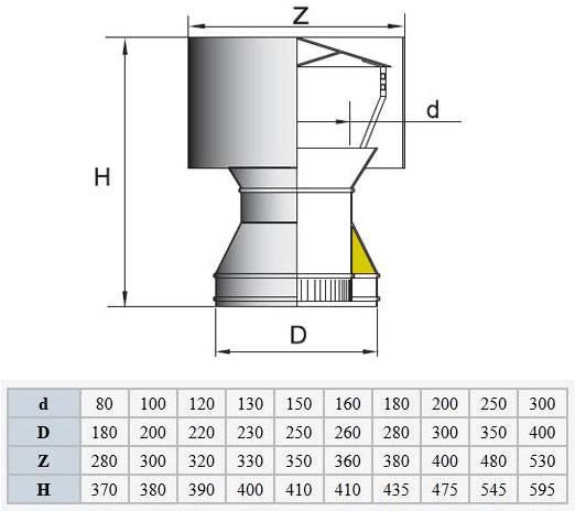 Принудительная вытяжка для дымохода (7 способов организации) - высокотемпературный вентилятор и дымосос
