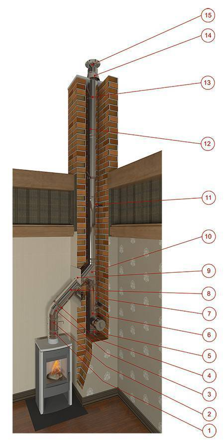 Дымоход для буржуйки на даче через стену