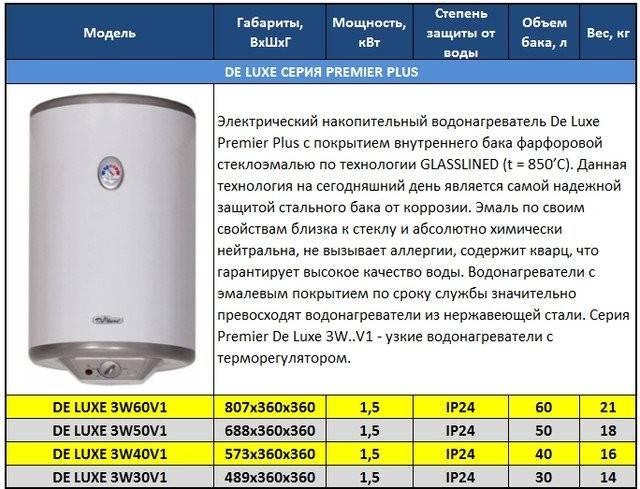 Рейтинг накопительных электрических водонагревателей на 30 литров 2021 года: топ-10 лучших моделей