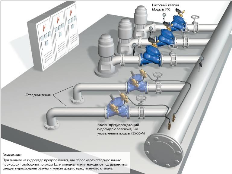 Гидроудар в системе водоснабжения (отопления) и как его избежать? / котельная / водоснабжение и отопление / публикации / санитарно-технические работы