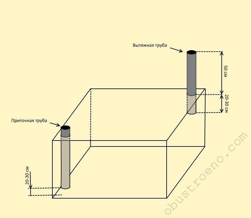 Принудительная вентиляция подвала в частном доме: в каких случаях делать | погреб-подвал