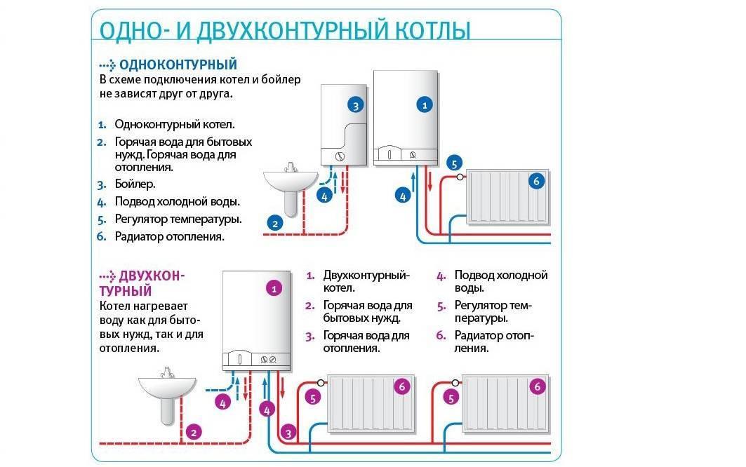 Газовый или электрический котел: разница между котлами, критерии выбора