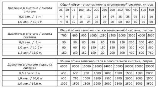 Порядок расчетов для расширительного бака отопления. подбор расширительного бака для системы отопления и водоснабжения