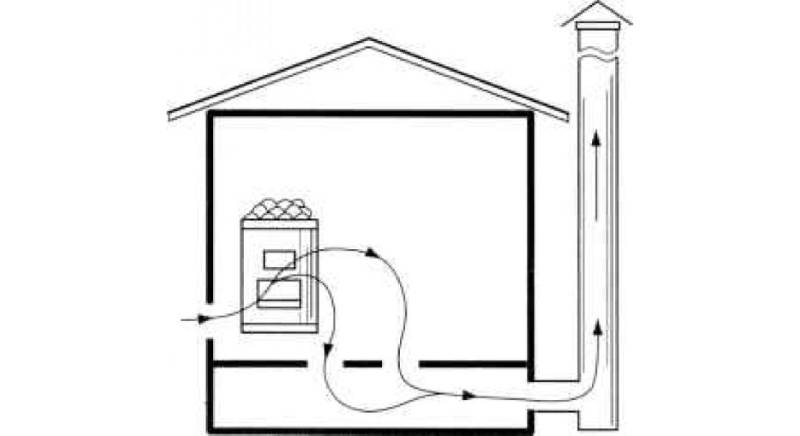 "Вентиляция ""басту"" в бане - схема и устройство"