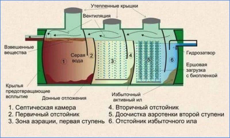 Как правильно выбрать и сделать автономную канализацию для дома