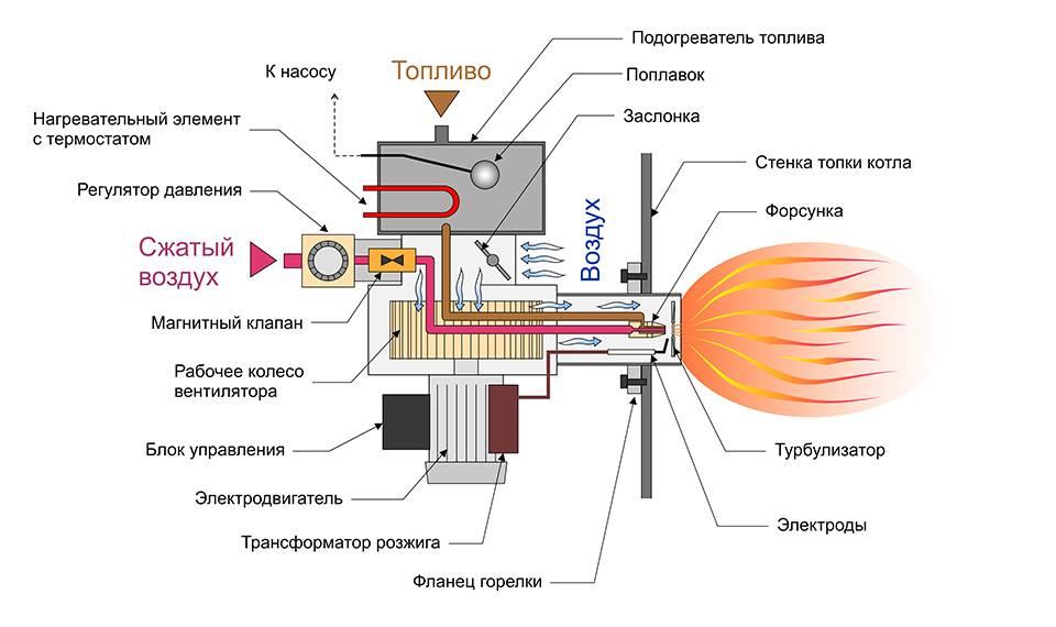 Тепловая пушка принцип работы