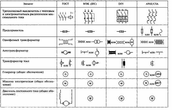 Обозначения ⚠️ на чертежах: буквенные и графические по госту