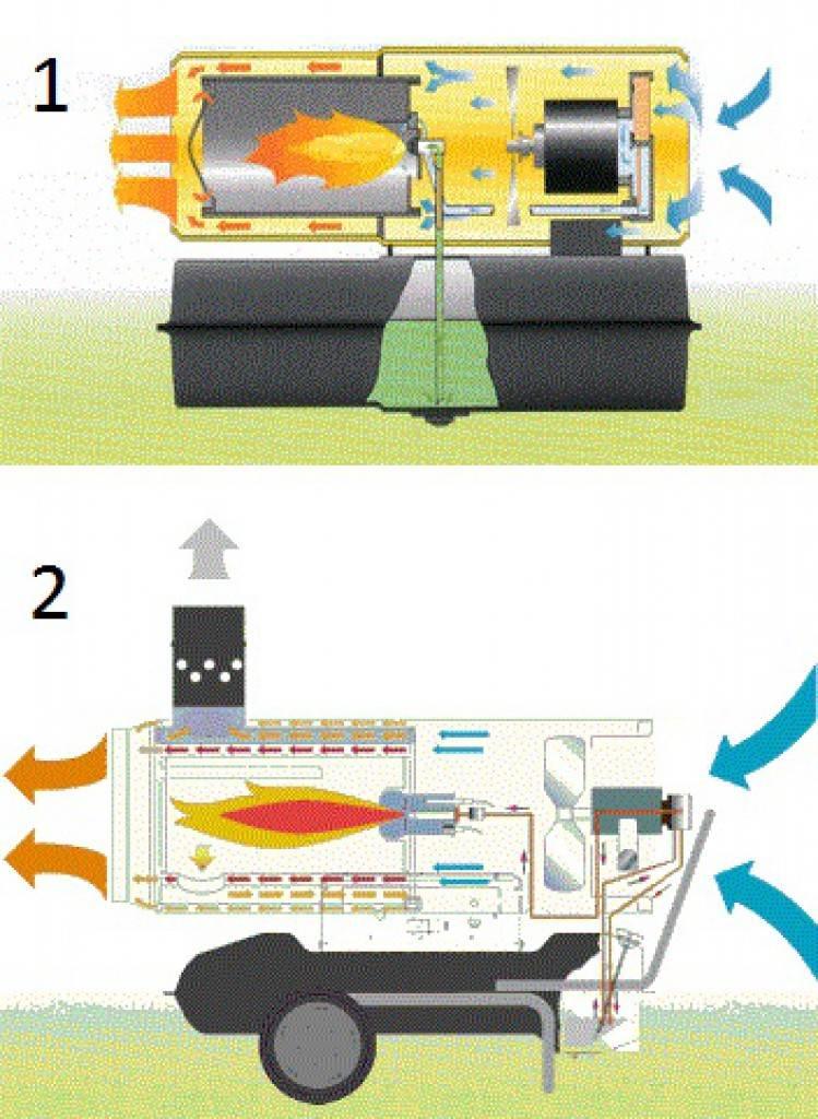 Этапы изготовления электрической тепловой пушки своими руками - точка j