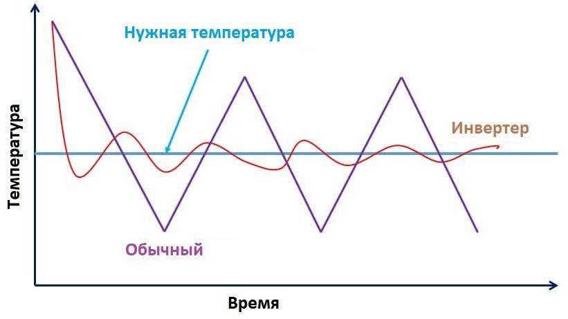 Как выбрать инверторный кондиционер