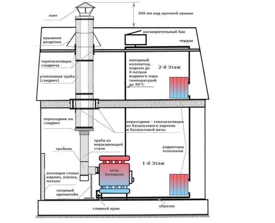 Паровое отопление от печки │ как сделать паровое отопление от печки