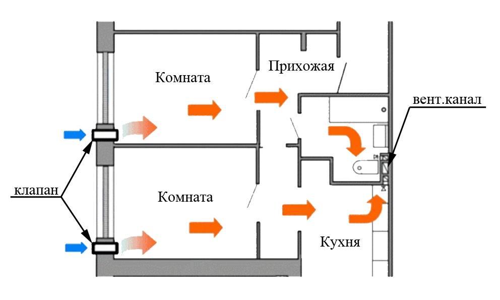 Сомнения в правильности работы вентиляции в квартире: как проверить самостоятельно?