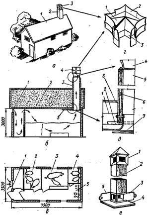 Вентиляция коровника своими руками: нормы воздухообмена и порядок обустройства вентсистемы