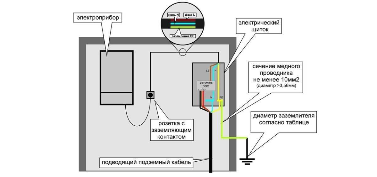 Заземление газового котла в частном доме: нормы, особенности устройства и проверки