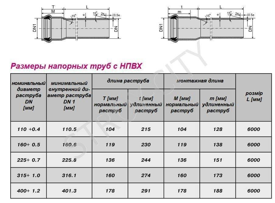 Трубы для наружной канализации пвх