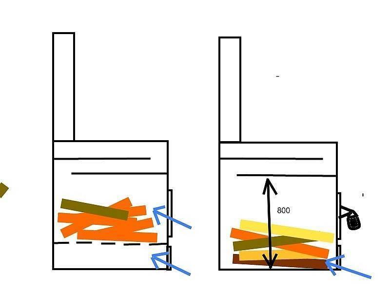 Буржуйка в гараж своими руками на дровах: как сделать и установить, чертежи, фото и видео