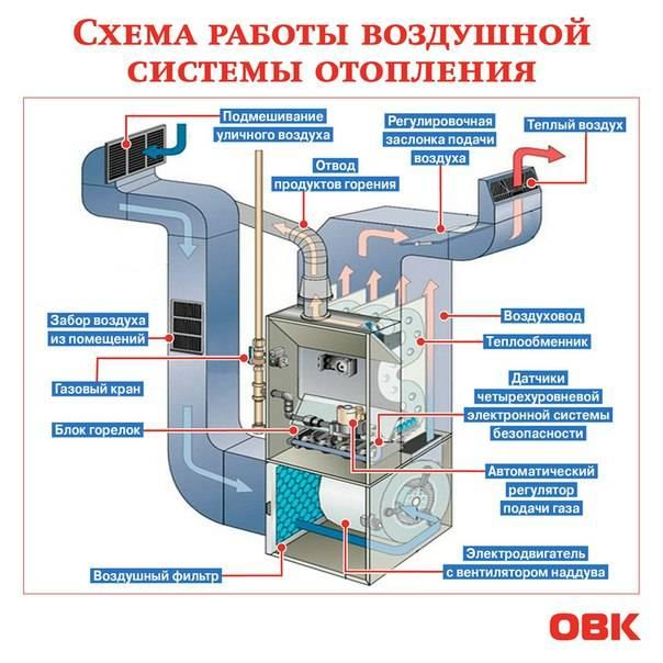 Расчет воздушного отопления: разбор специфики на примере | отделка в доме