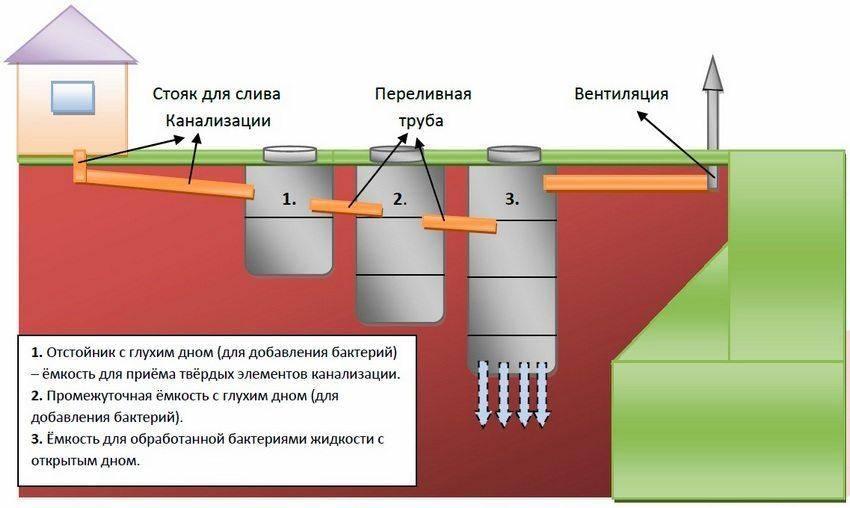 Септик дкс: обзор станции, принцип работы и монтаж