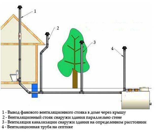 Вентиляция септика: необходимость, обустройство, инструкция по шагам монтажа